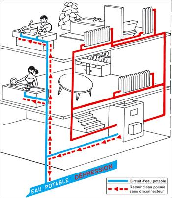 protection des r seaux d 39 eau potable. Black Bedroom Furniture Sets. Home Design Ideas